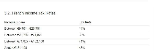 Income Tax Rates in France