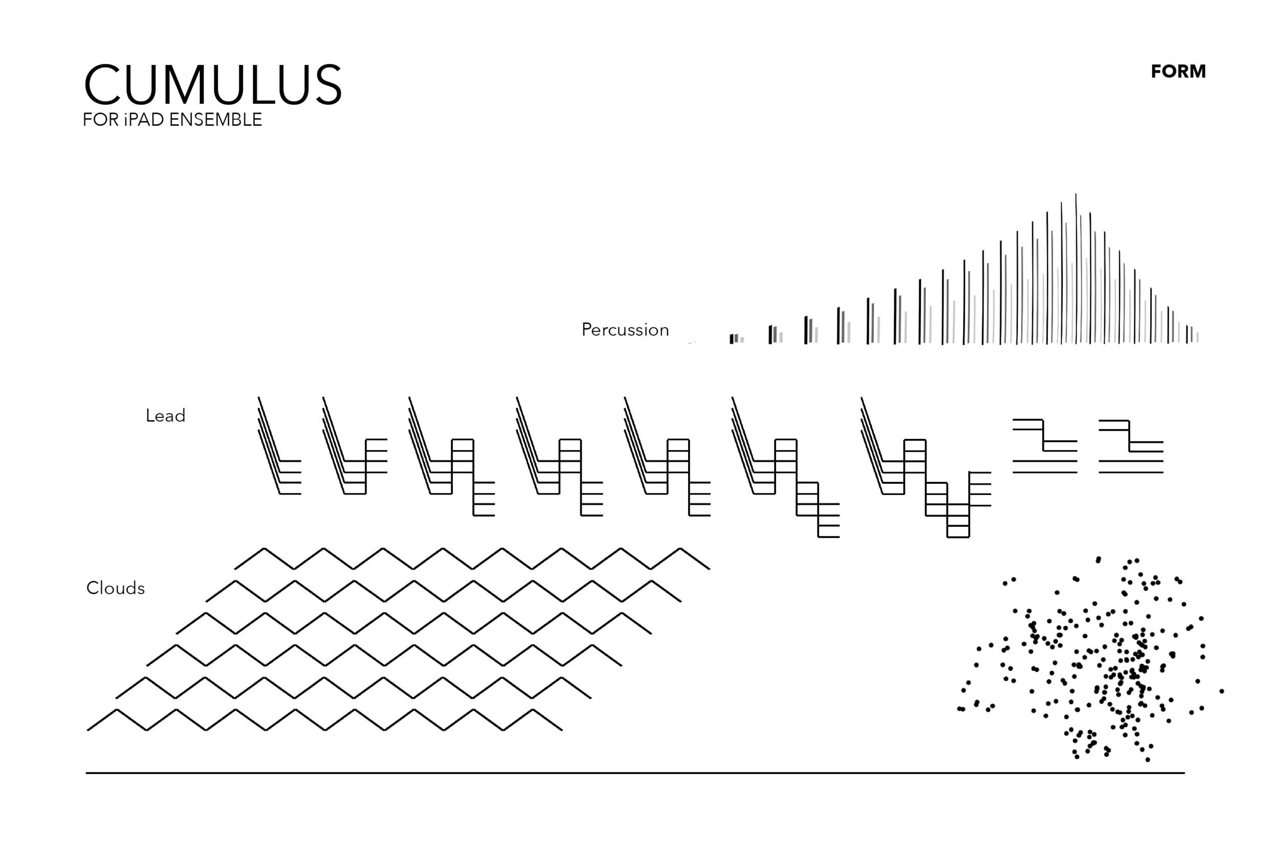 Cumulus (2015)