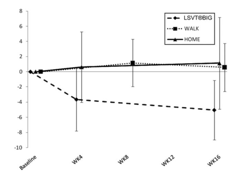 LSVT© BIG exercises (dashed line on the bottom) compared to traditional physical therapy (solid line) or a walking program (dotted line). The difference in improved results (decreased disability) is significantly different in that LSVT© BIG yielded far better results. Read the entire article   here  .