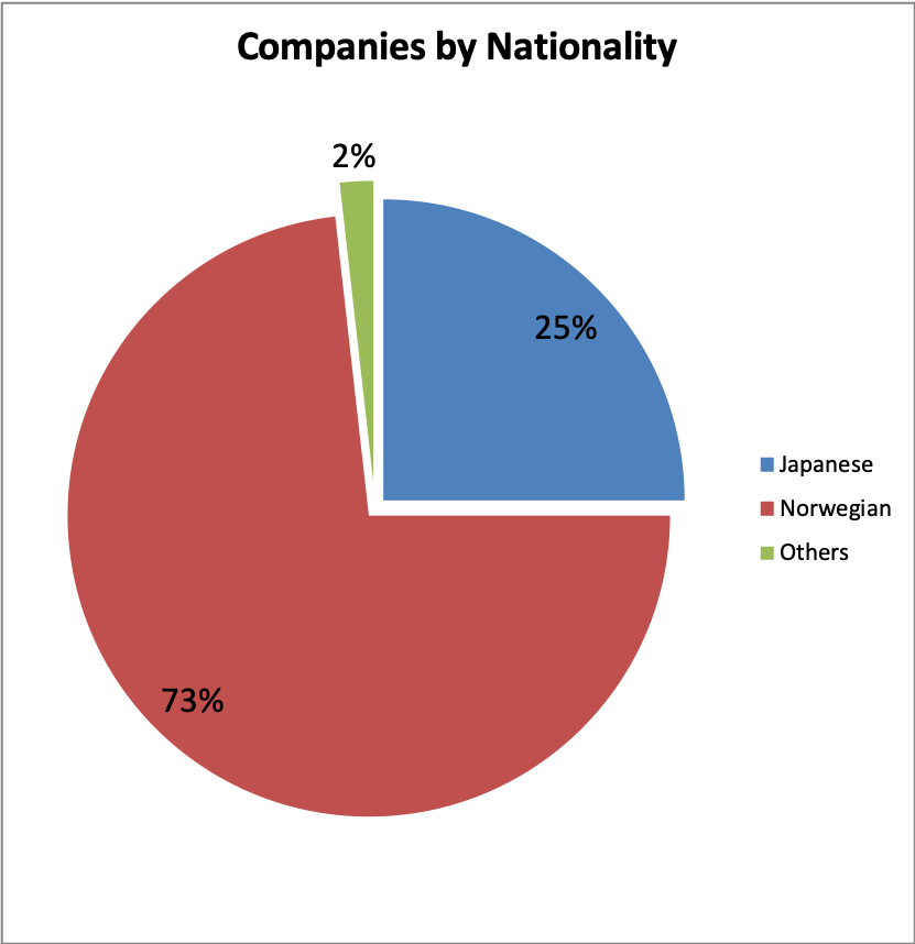 NCCJ-companies-nationality.png