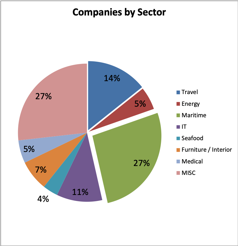 NCCJ-companies-sector.png