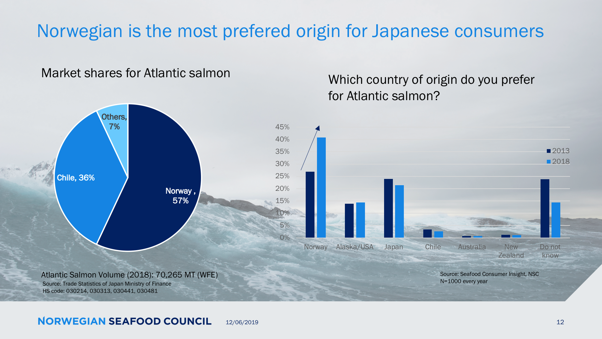 Norway has gained recognition as the most popular country for Atlantic salmon in Japan. Source: NSC