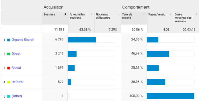 results-cafe-con-leche-website-google-analytics.png
