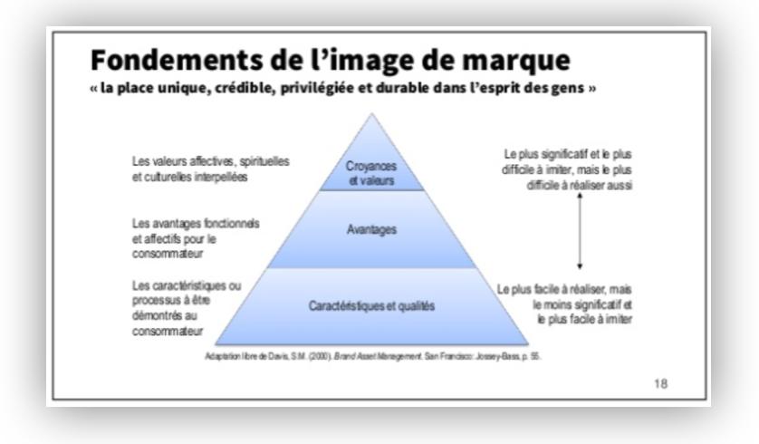 pyramide-marketing-positionnement-francois-lagarde.png