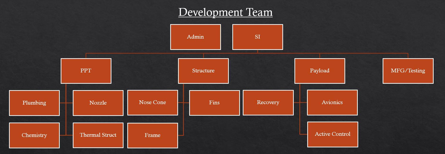 dev team structure.JPG