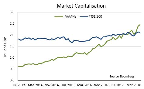 Market Capitalisation of Facebook, Amazon, Apple, Alphabet & Netflix July 2013-2018