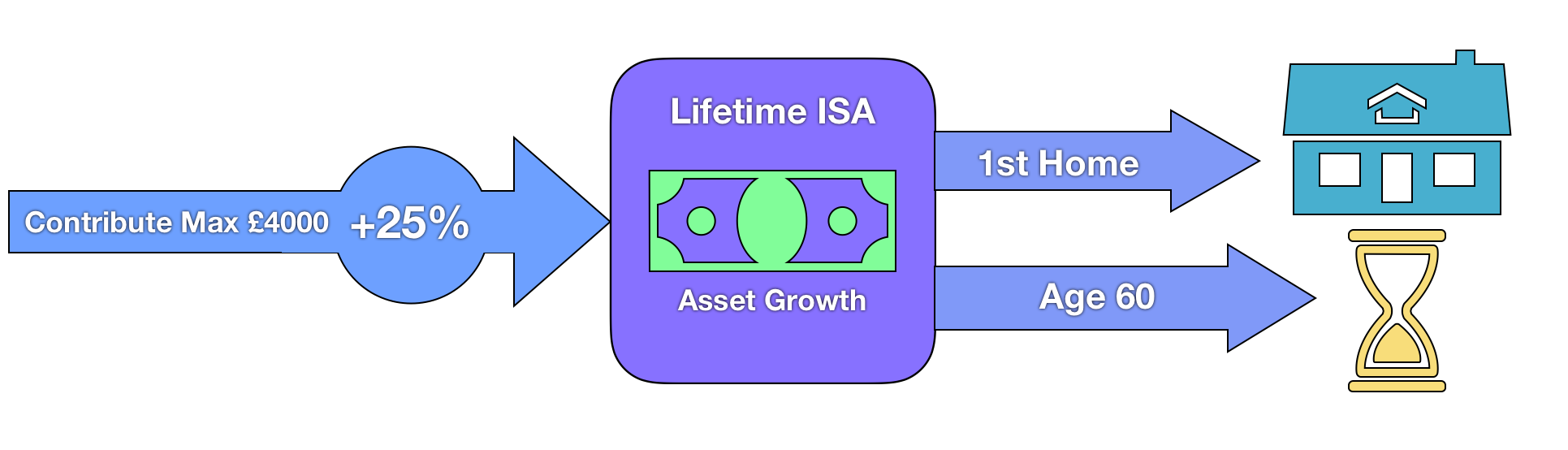 Lifetime ISA Chart Guide - Paying in and withdrawals