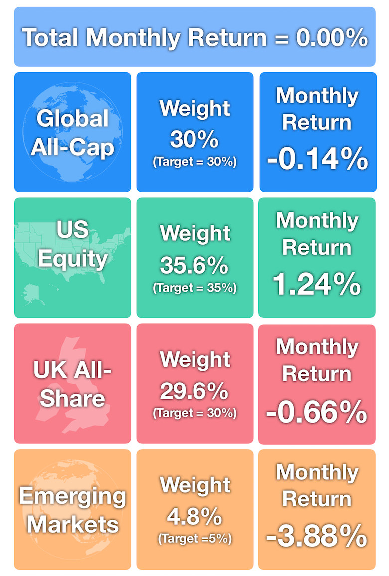 June 2018 - Investments Monthly Returns