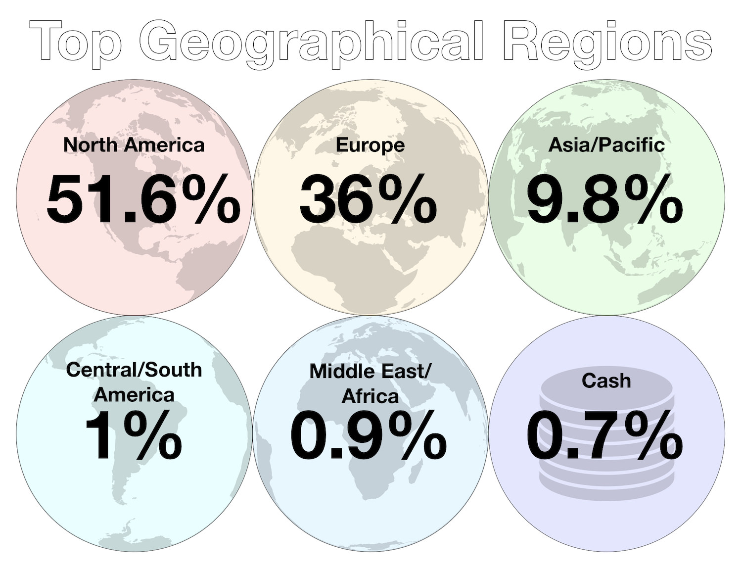 June 2018 - Investments - Top Geographical Regions