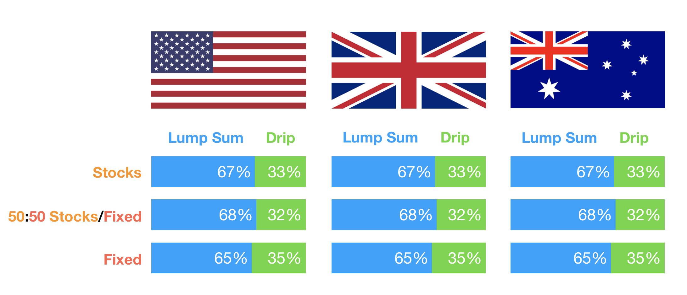Lump Sum vs Drip Feeding Results - Various Stock/Bond Portfolios - USA, UK and Australia