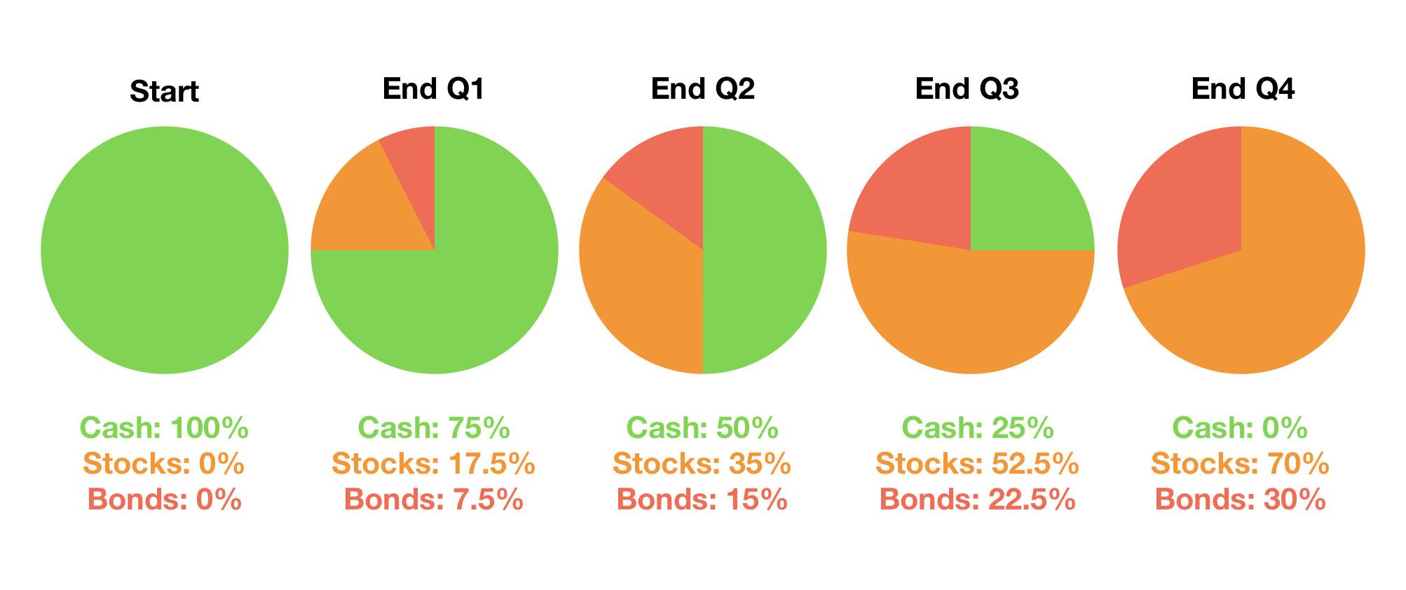 Cash Drag in Your Investment Portfolio