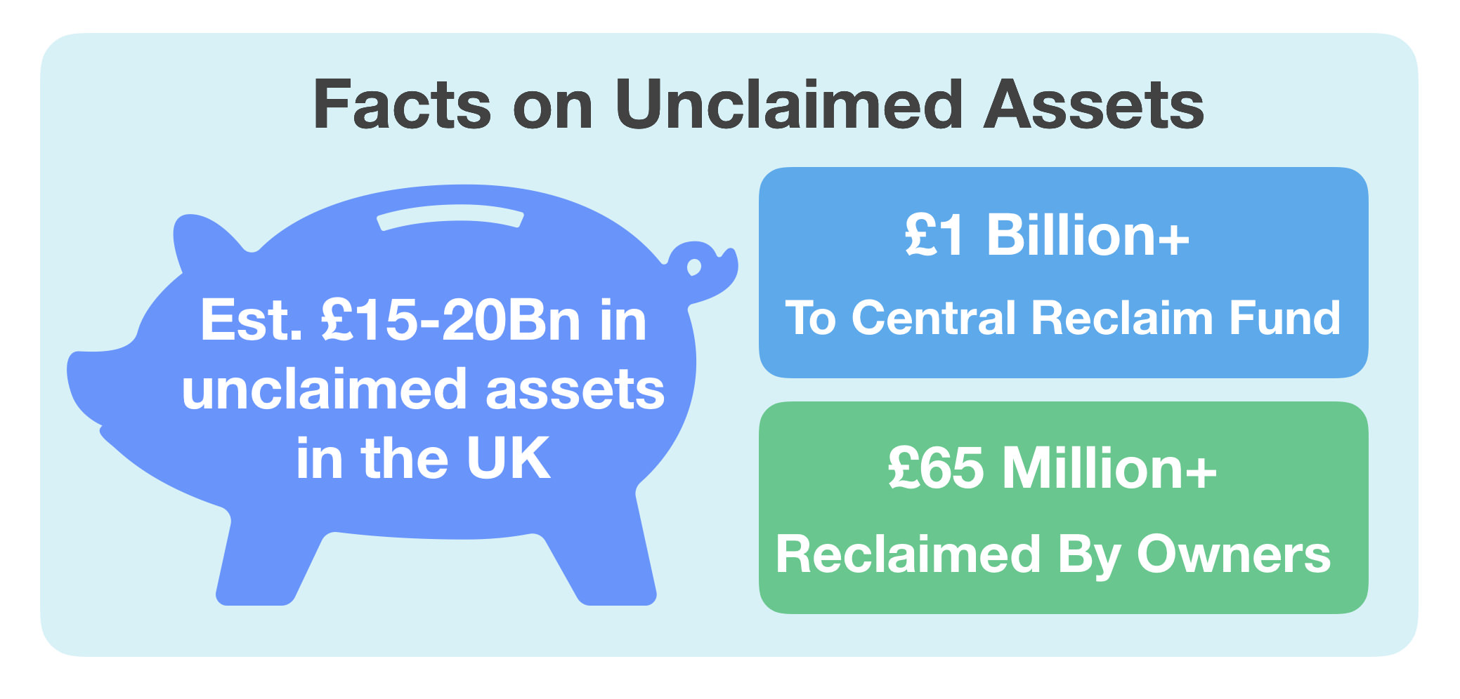 Unclaimed Assets in UK Facts