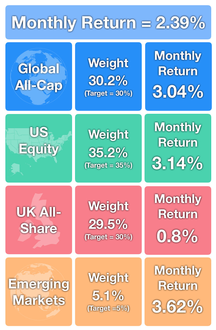 July 2018 - Monthly Returns