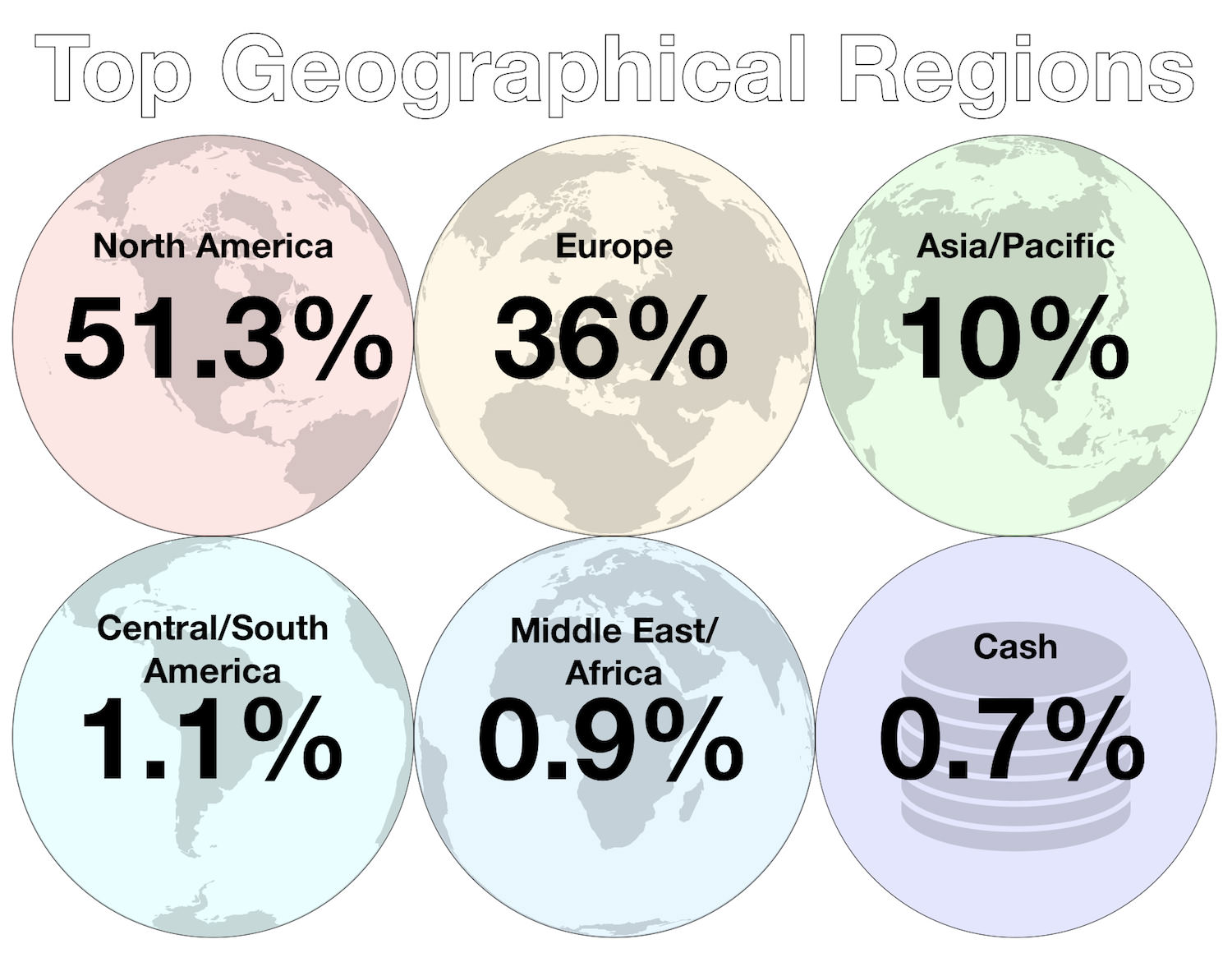 July 2018 - Investments - Top Geographical Regions