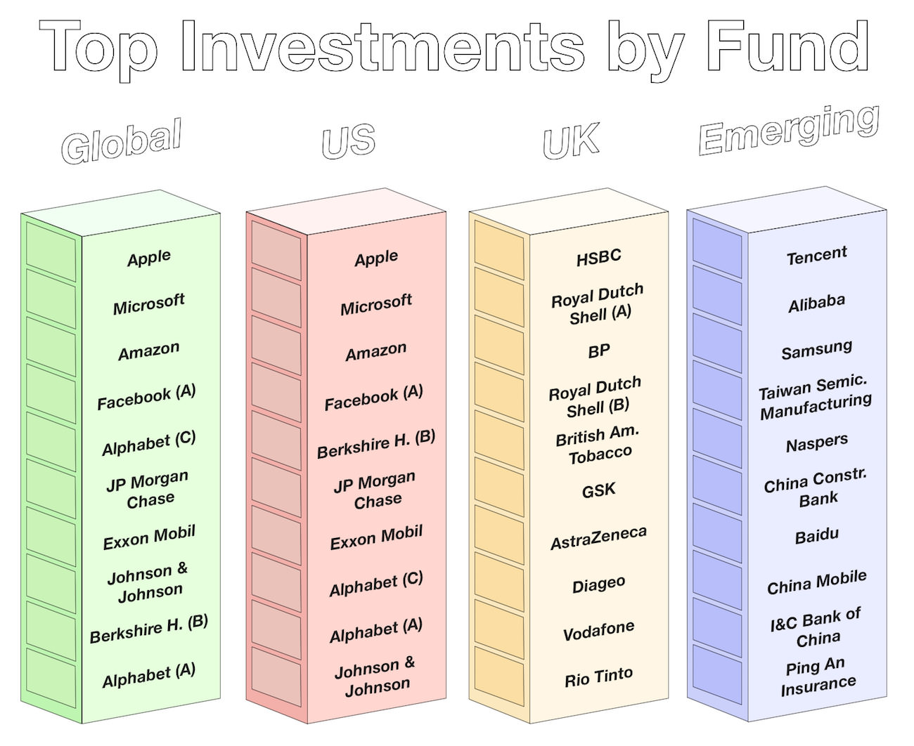 June 2018 - Top Investments by Fund