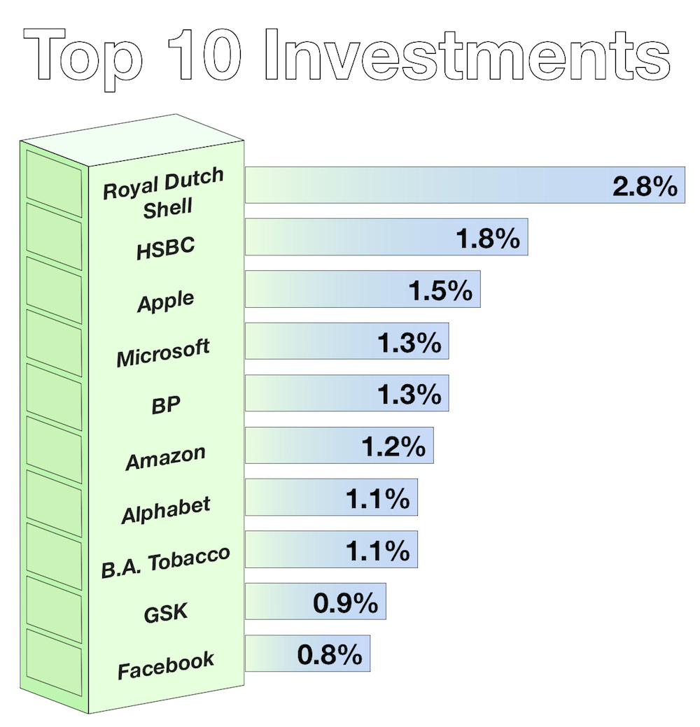 Top 10 Investments July 2018