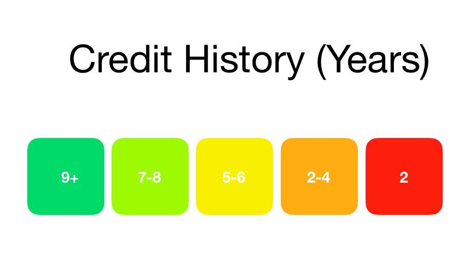 Credit Score: Credit History