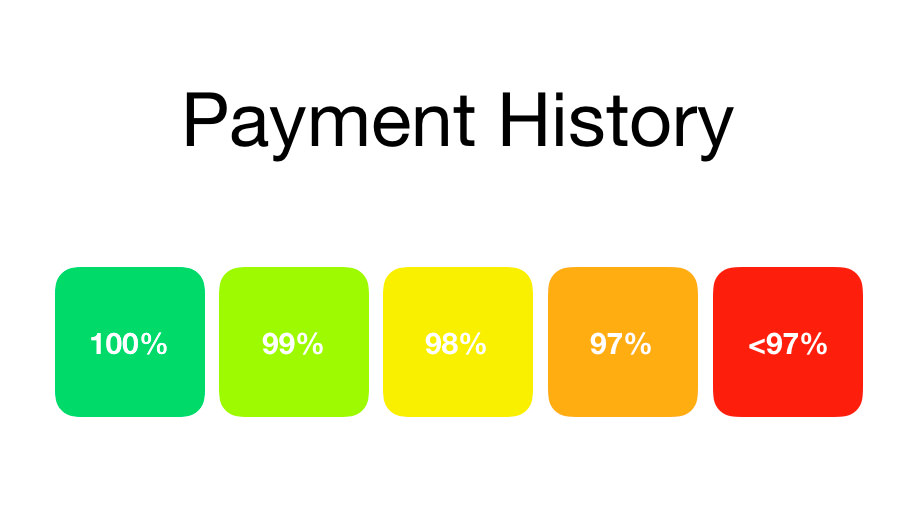 Credit Score: Payment History