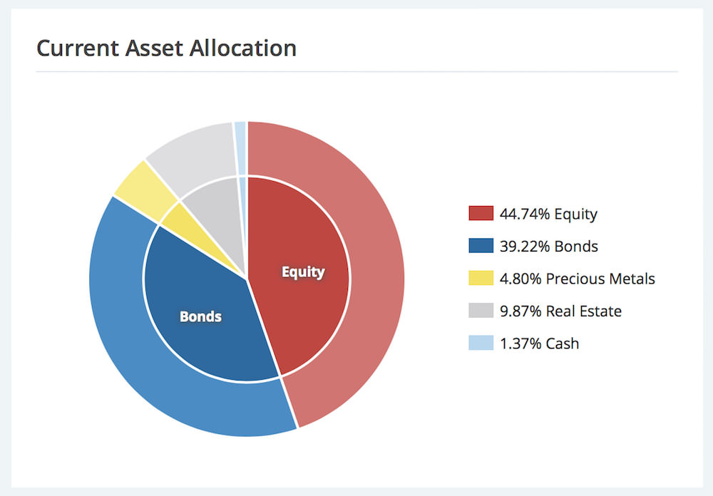Just ETF Asset Allocation