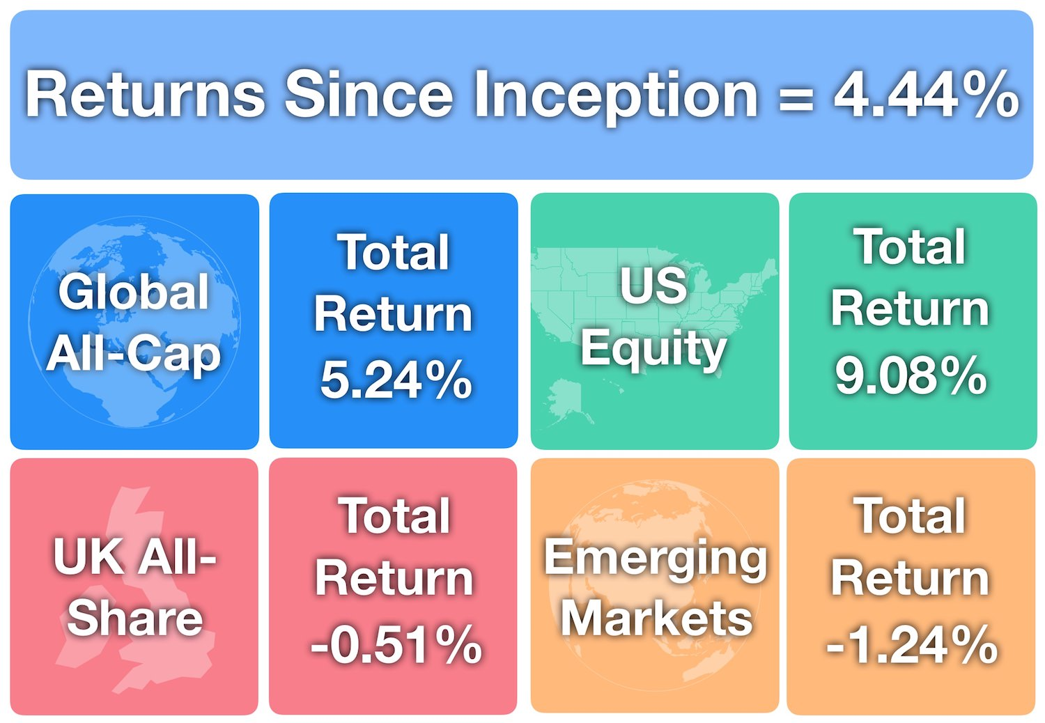 Investments Returns Since Inception August 2018