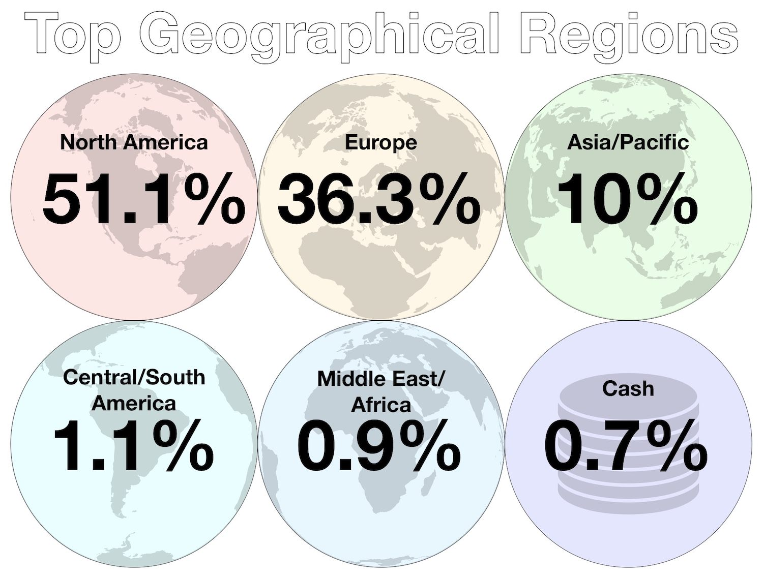 Investments - August 2018 - Top Geographical Regions