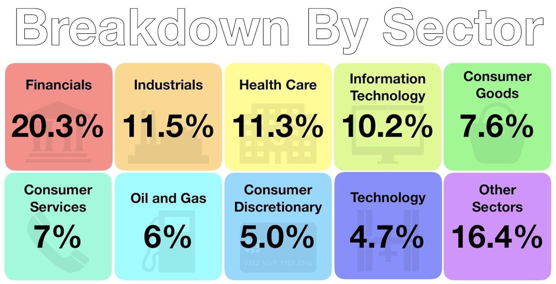 September Investments - Sector Breakdown