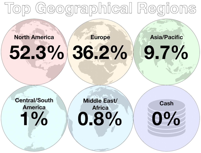 October - Top Investment Regions