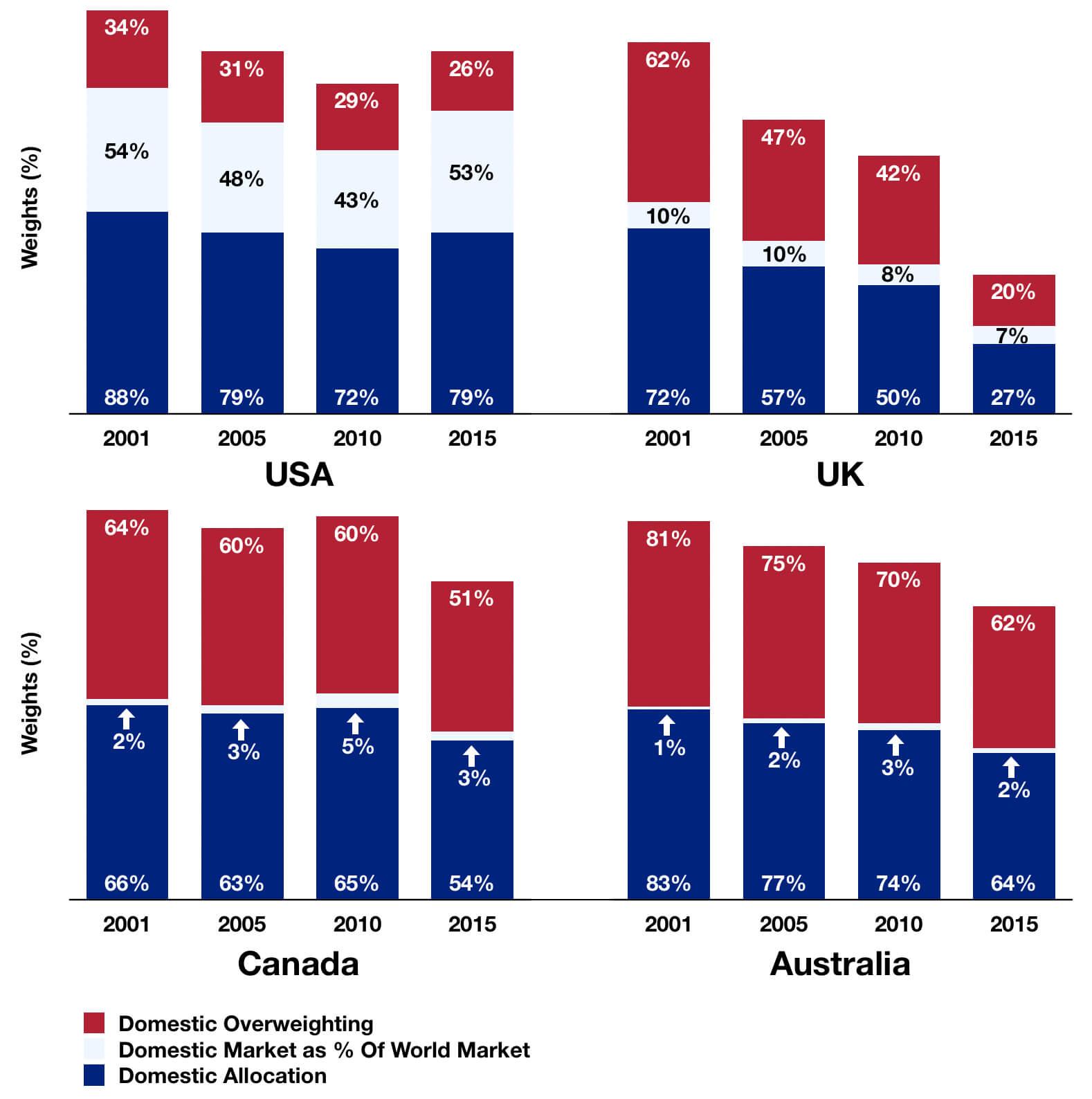 Home Bias Reduction Over Time: USA, UK, Canada and Australia