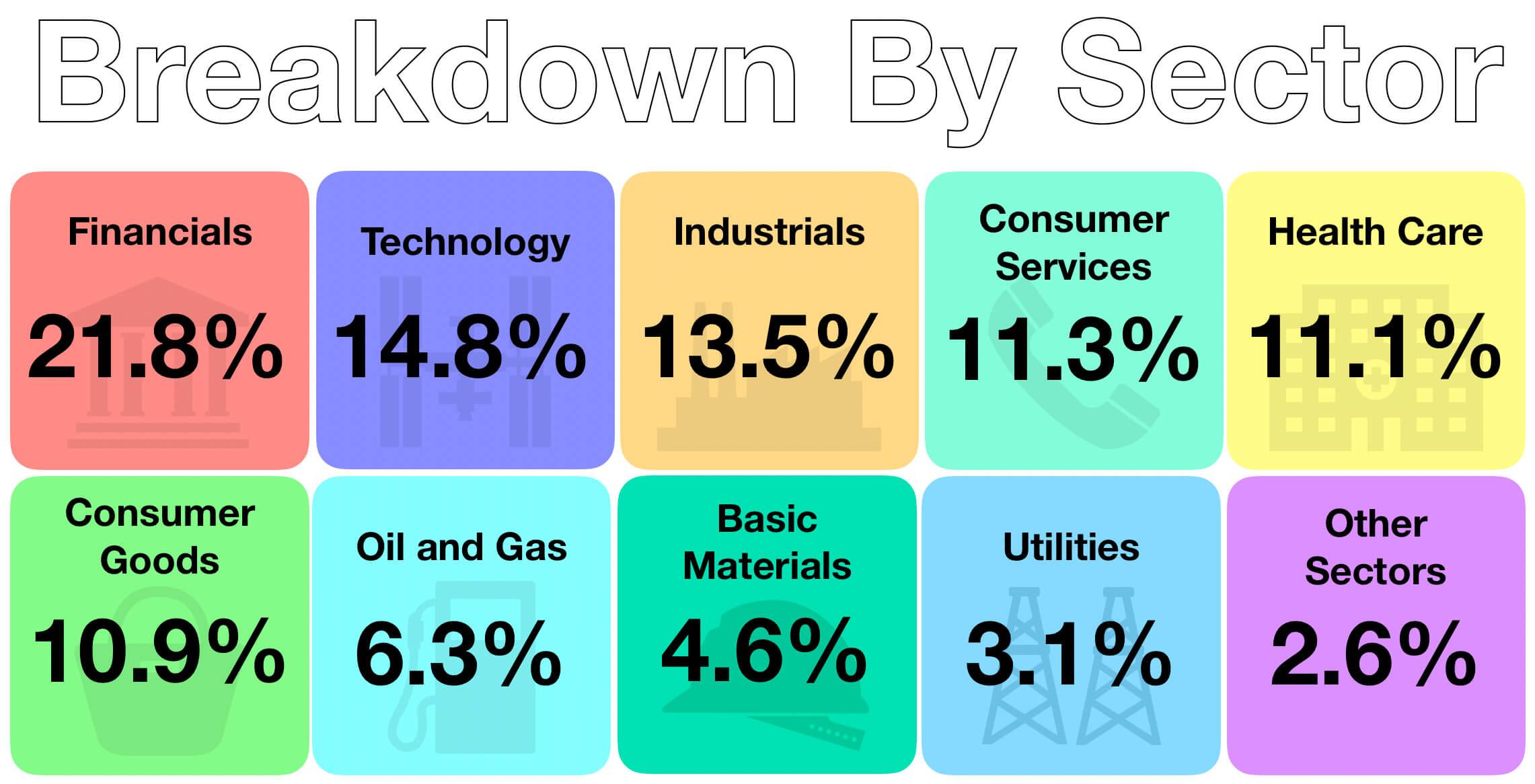 November 2018 Sector Breakdown of Passive Investments
