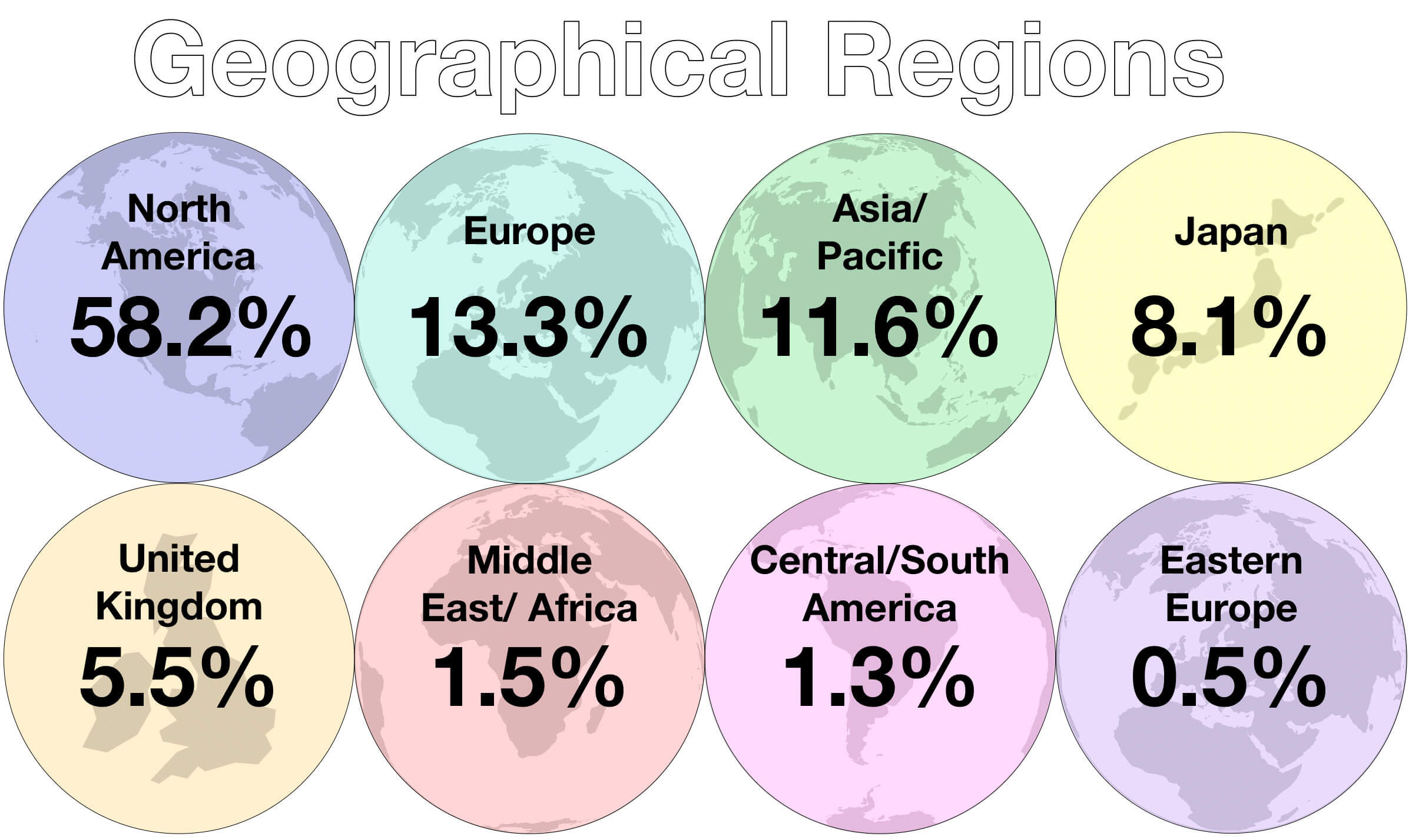 November 2018 Geographical Regions of Passive Investments
