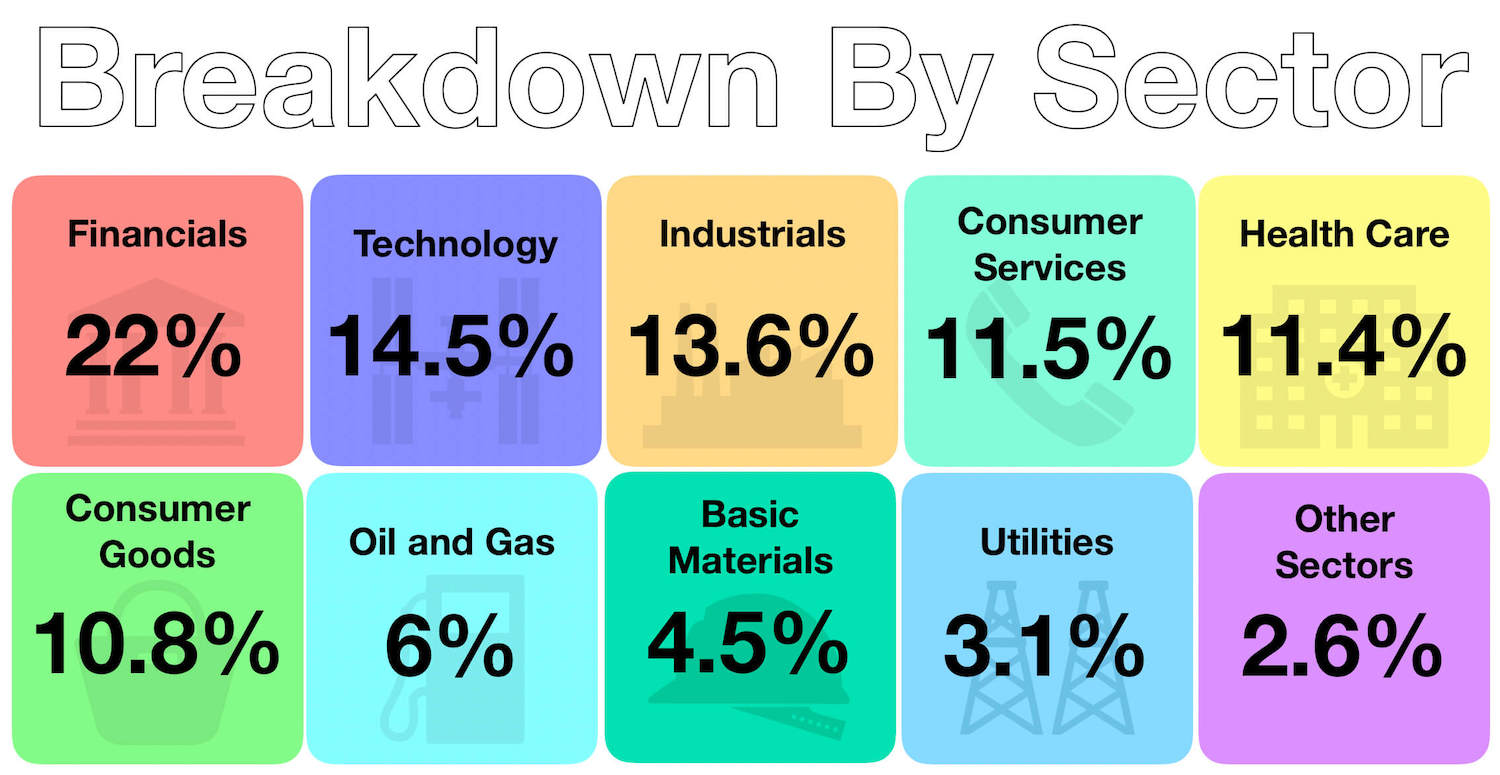 December 2018 Sector Breakdown of Passive Investments