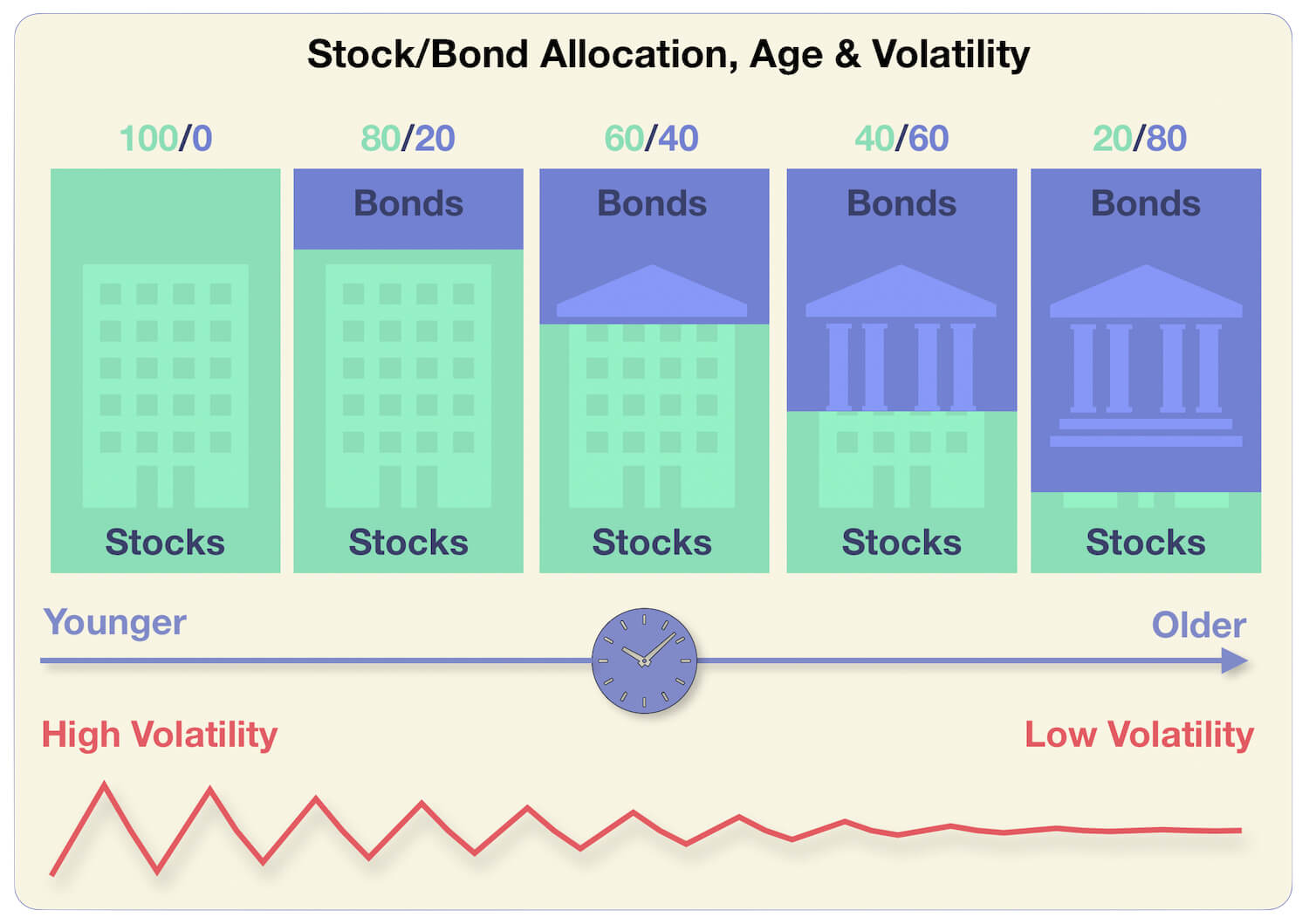 Stock-Bond Allocation, Age and Volatility - Long Term Investing