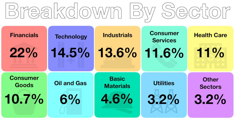 Sector Breakdown of Portfolio - Passive Index Investing - Feb 2019
