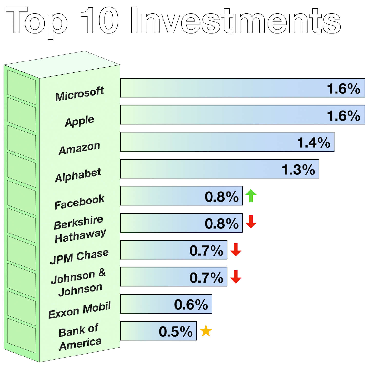 Top 10 Investments - Passive Index Investments - February 2019
