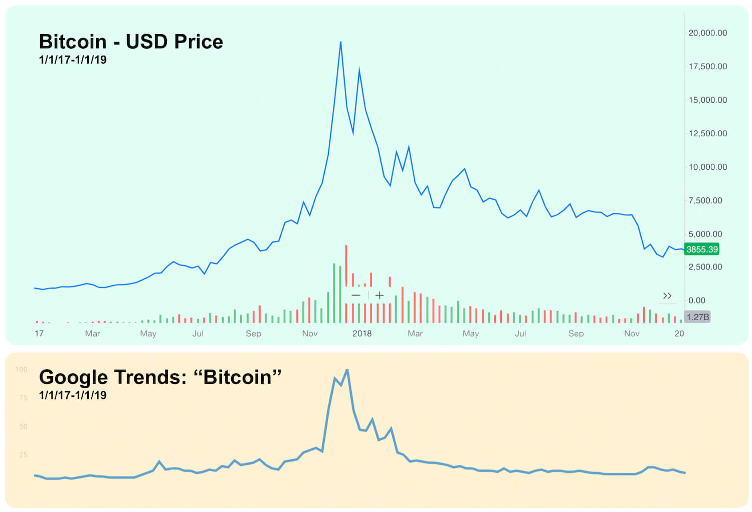 Bitcoin USD Price vs Google Trends for Bitcoin - Searches During The Bitcoin Bubble