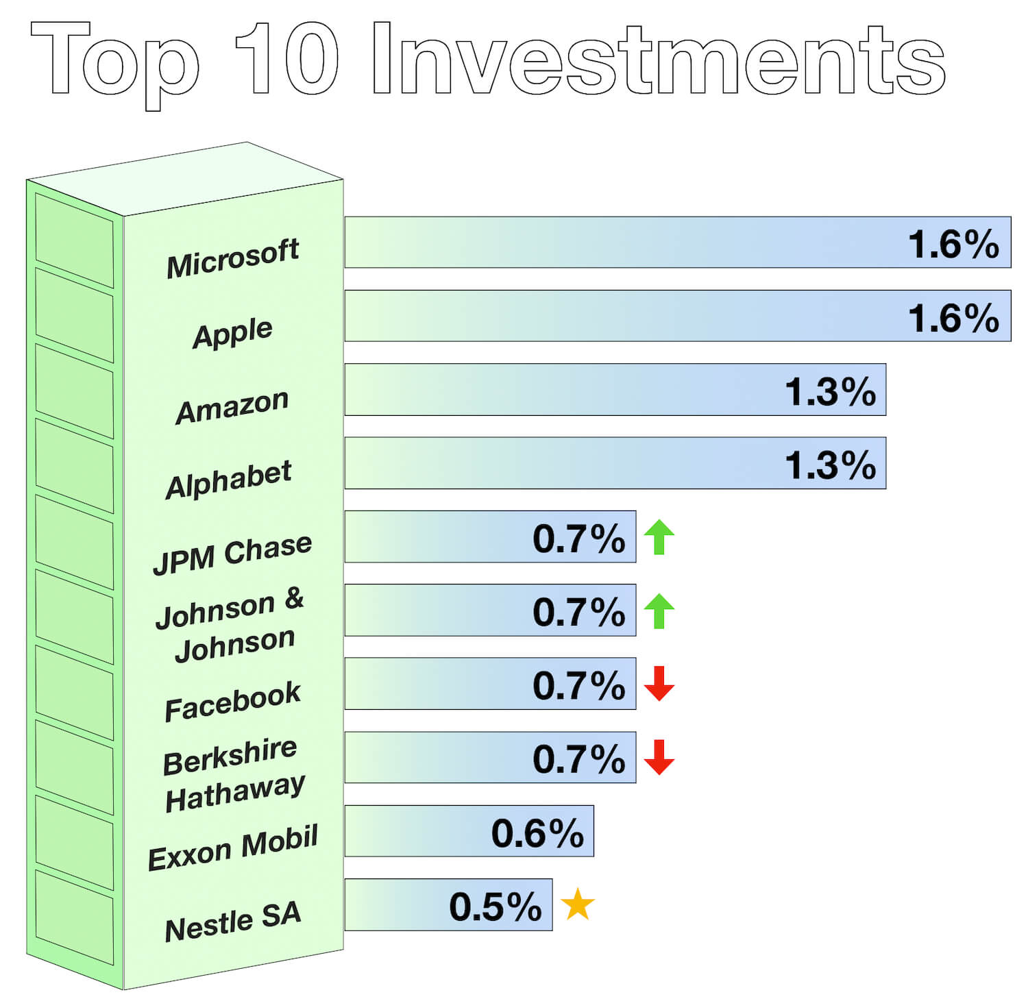My Vanguard Passive Investments - Index Funds - Top Individual Investments - March 2019
