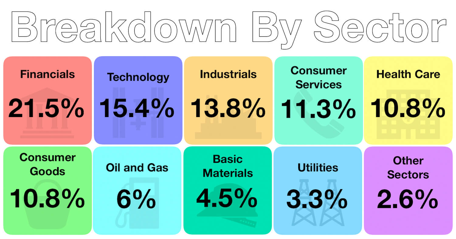 April 2019 - Passive Investments - Sector Breakdown
