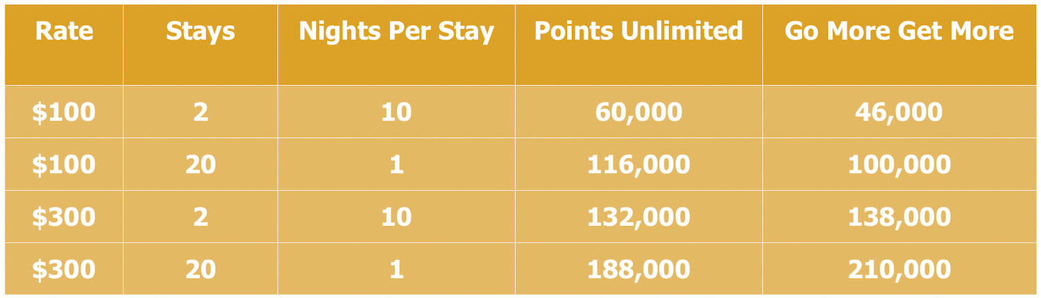 Hilton Honors Gold Points Unlimited vs Go More Get More Offer