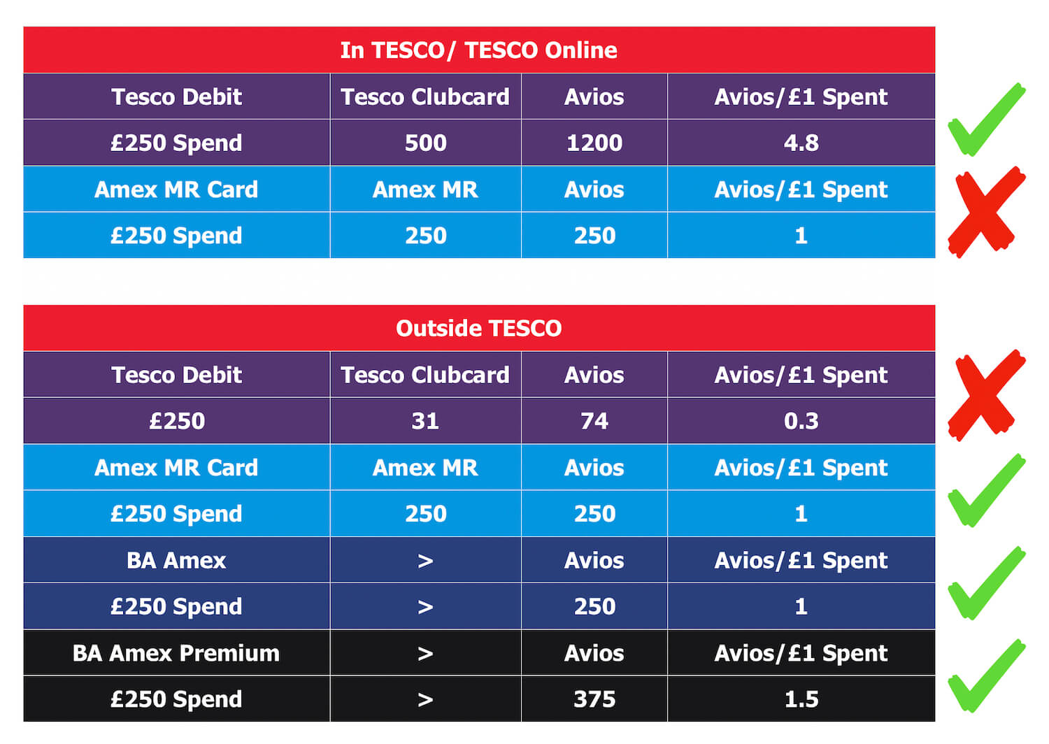 Maximise Avios with Tesco Clubcard and American Express - Guide Table (Inside vs Outside Tesco Spending)