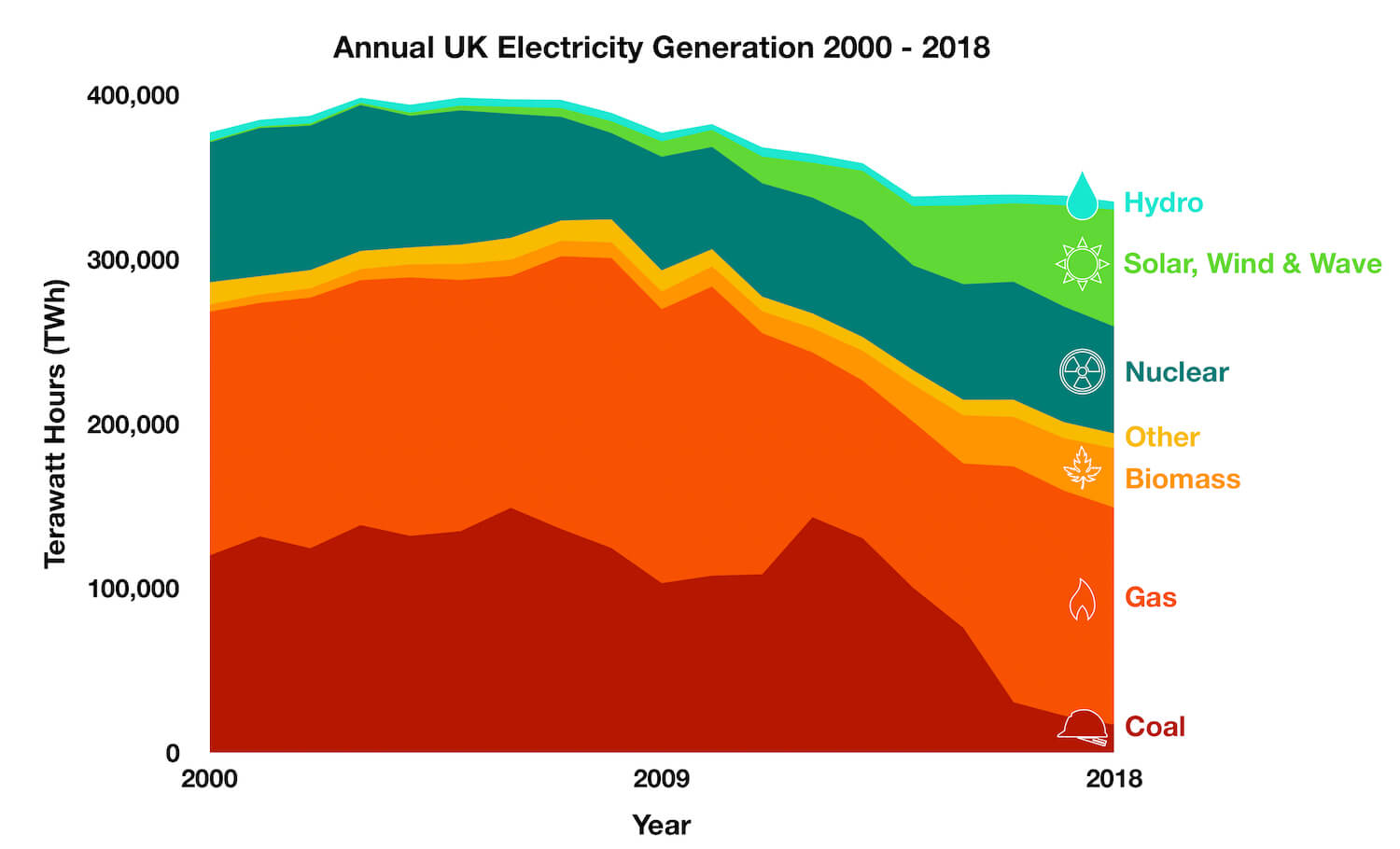 Annual UK Electricity Generation and Energy Mix 2000 - 2018