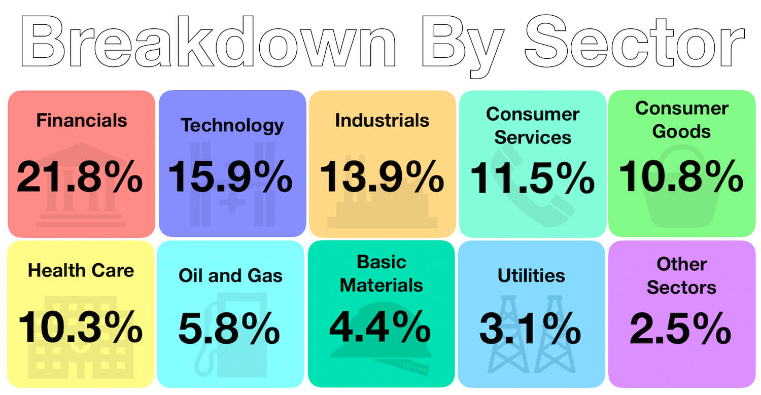May 2019 - Capital Matters - Passive Investing - Sector Breakdown