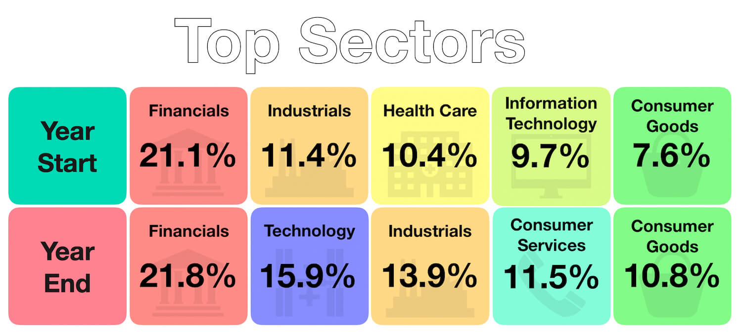 Capital Matters - Investments 2018-19 Year in Review - Sector Changes