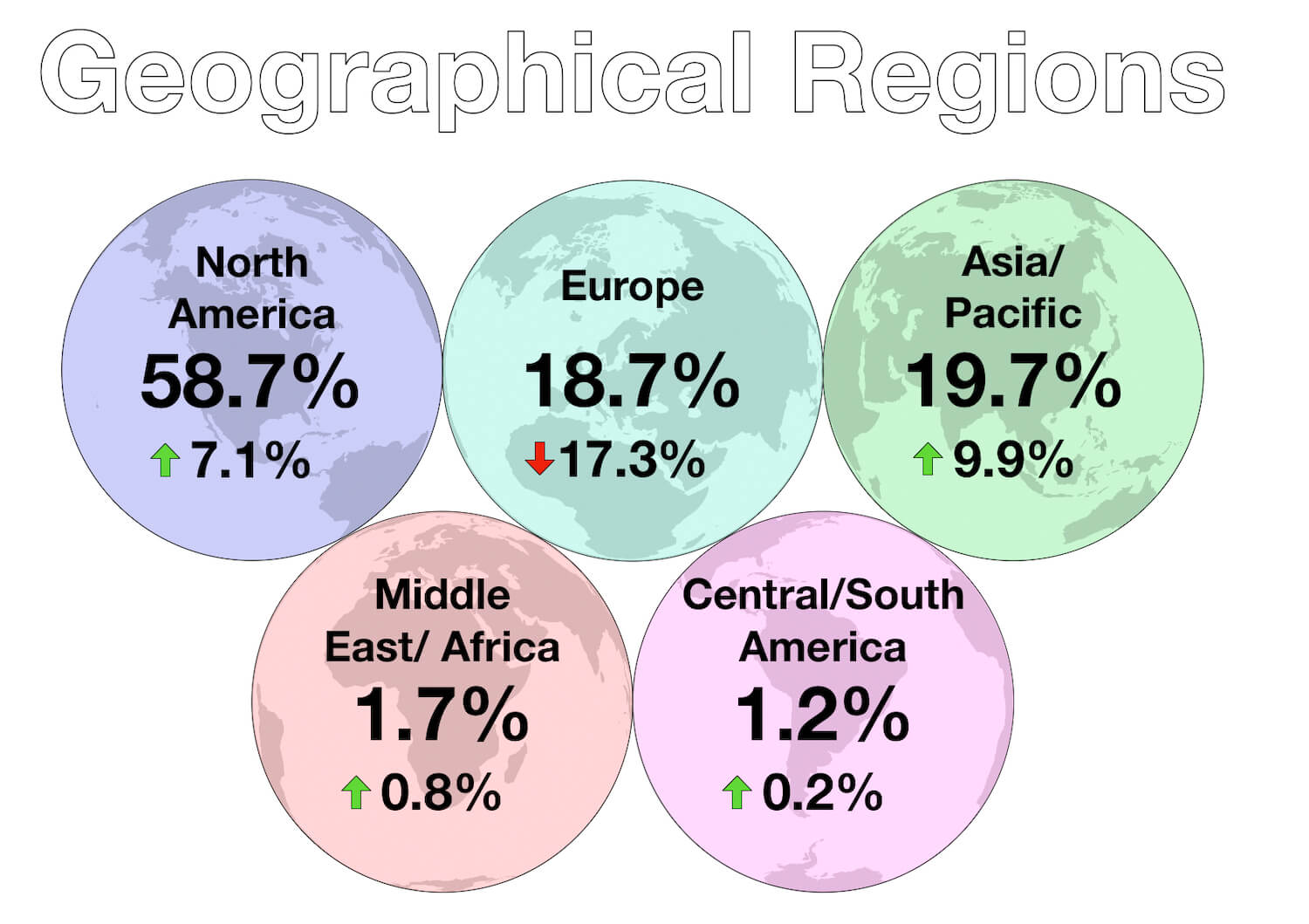 Capital Matters - Investments 2018-19 Year in Review - Geographical Changes