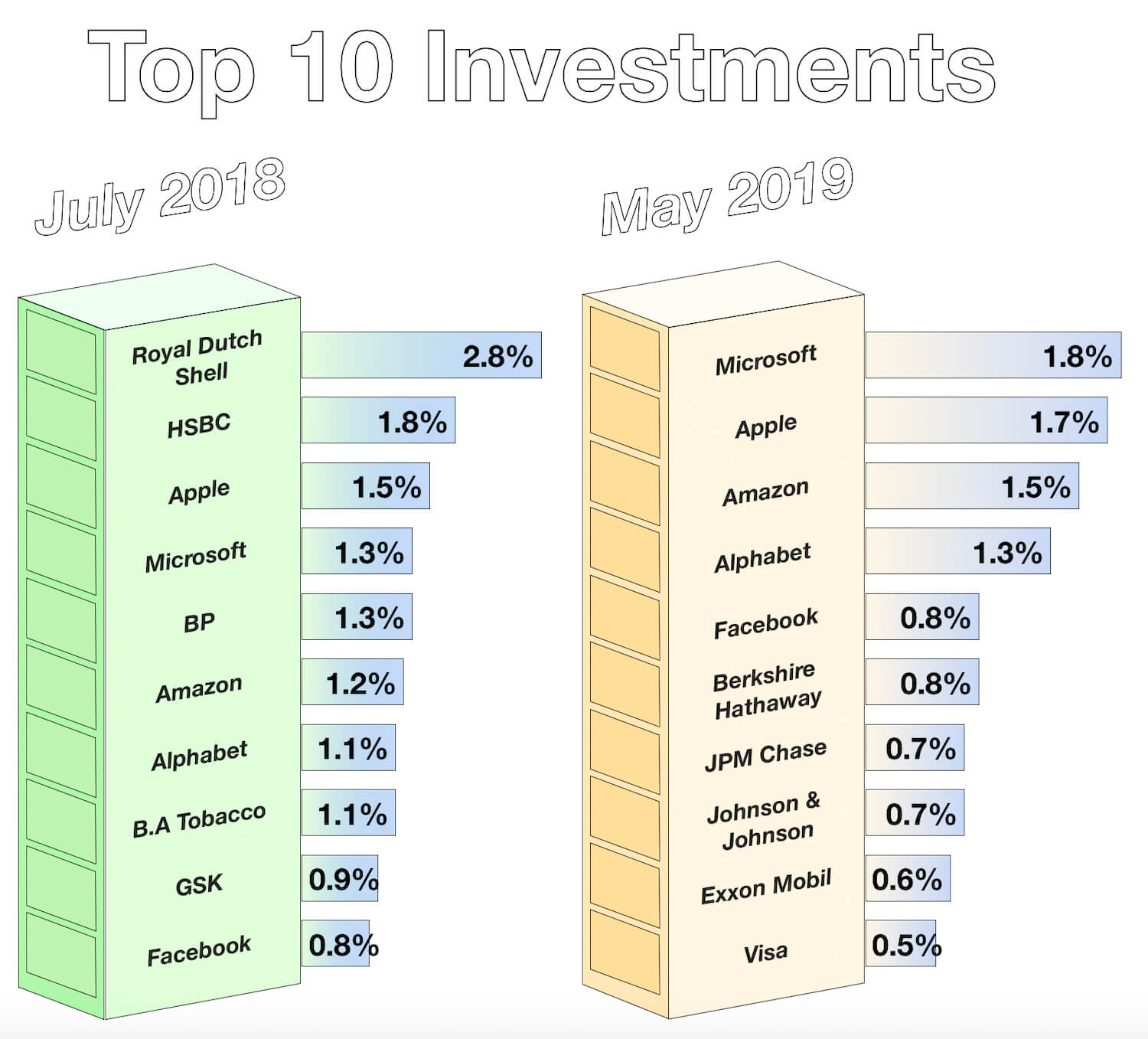 Capital Matters - Investments 2018-19 Year in Review - Top Company Changes