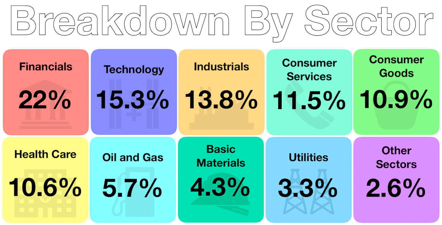Capital Matters - My Passive Investments June 2019 - Portfolio Breakdown by Sector