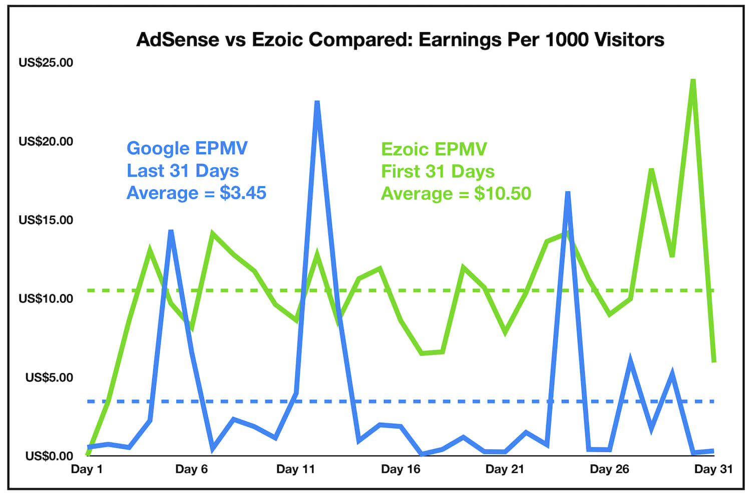Capital Matters - Ezoic vs Google AdSense - Improved Earnings EPMV