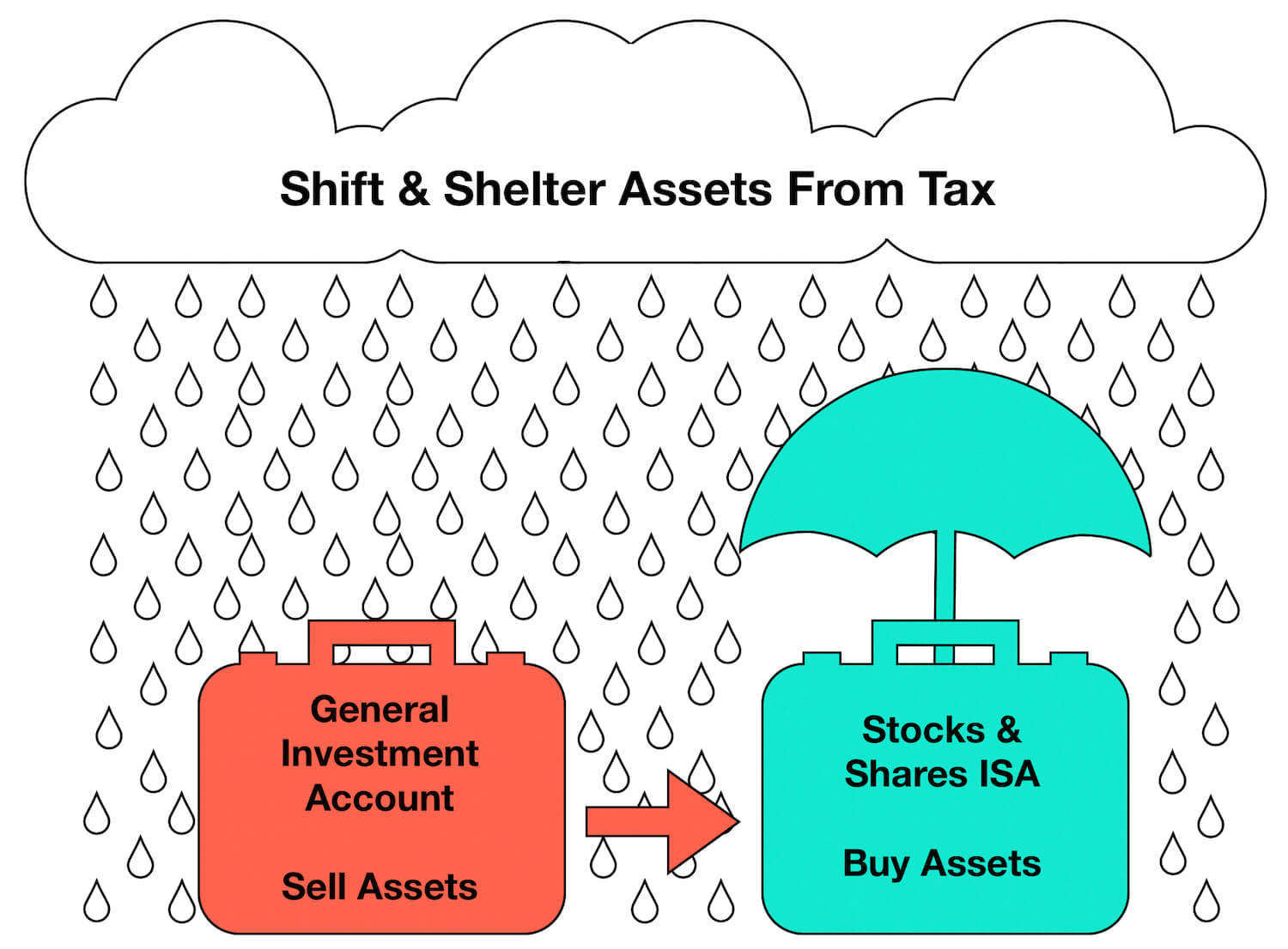 Capital Matters - Bed and ISA method - Shelter your investments from tax
