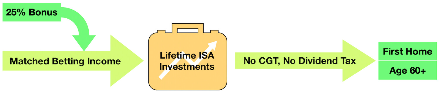 Investing Your Matched Betting Income in a Lifetime ISA