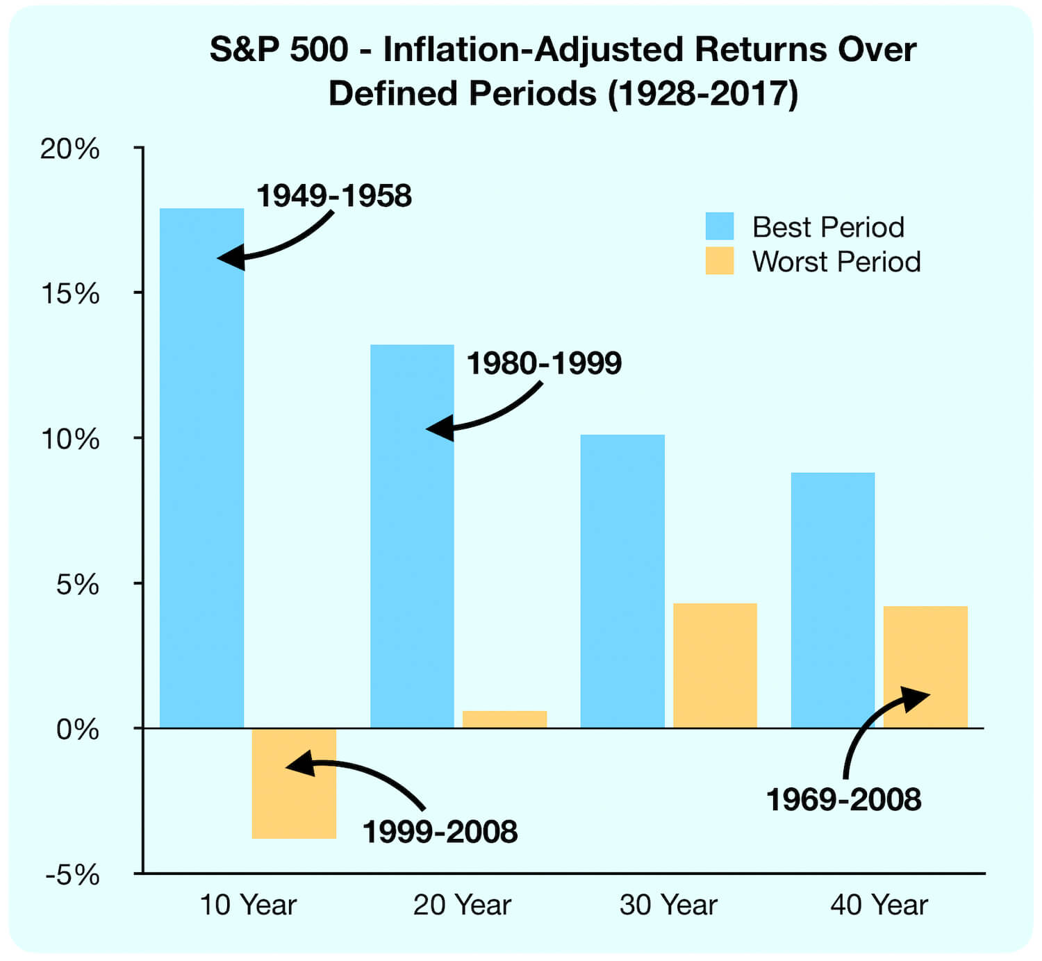 S&P 500 - Inflation adjusted returns over defined periods (1928-2017)