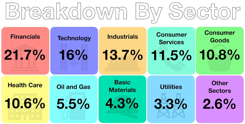 My Index Investing - Investment Sector Portfolio Breakdown - August 2019
